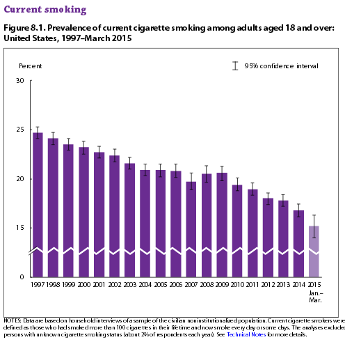 CDC: Adult smoking rate at a historic low